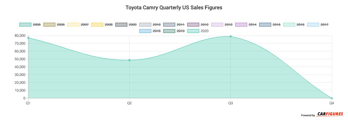 Toyota Camry Quarter Sales Graph