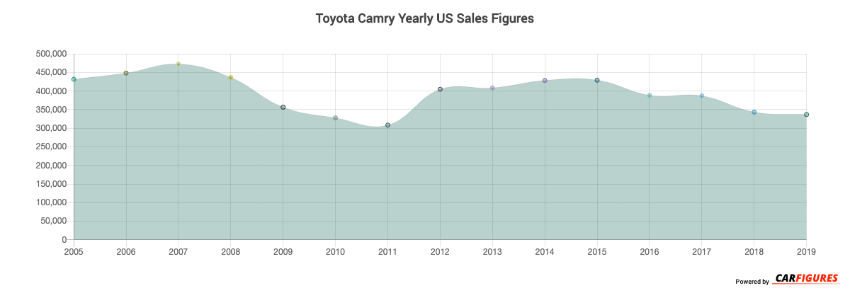 Toyota Camry Year Sales Graph