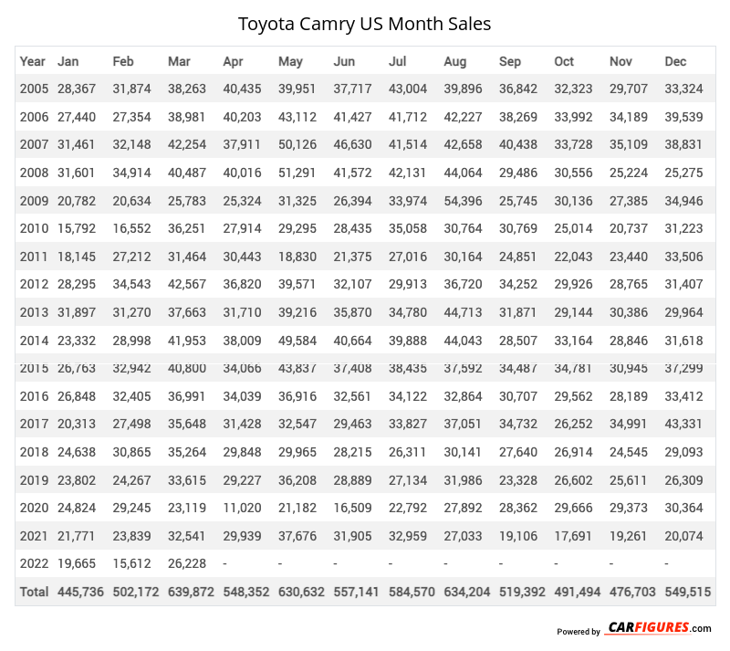 Toyota Camry Month Sales Table
