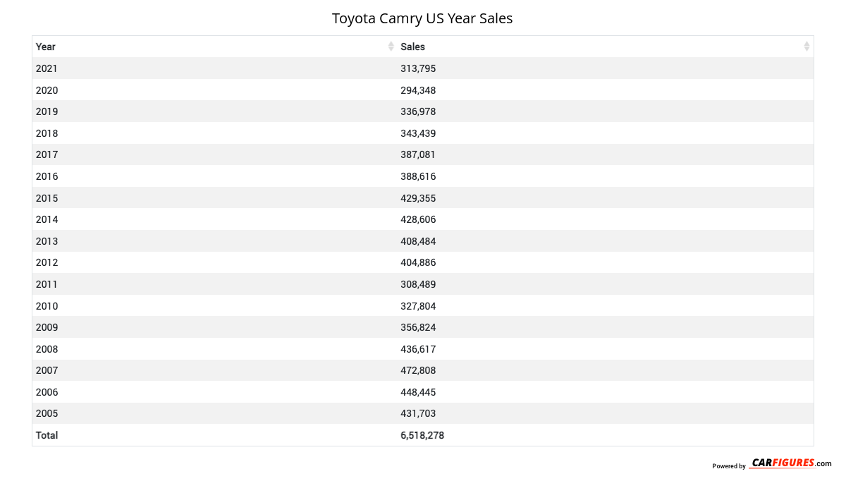 Toyota Camry Year Sales Table