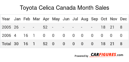 Toyota Celica Month Sales Table