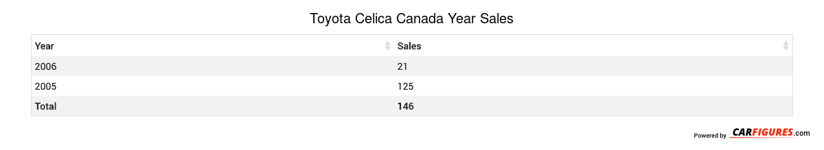 Toyota Celica Year Sales Table