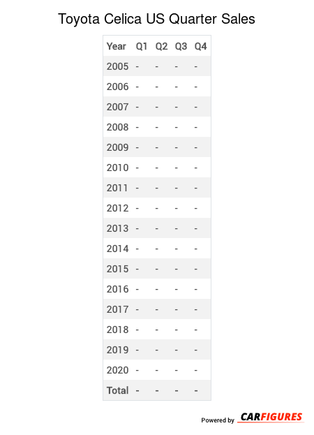 Toyota Celica Quarter Sales Table