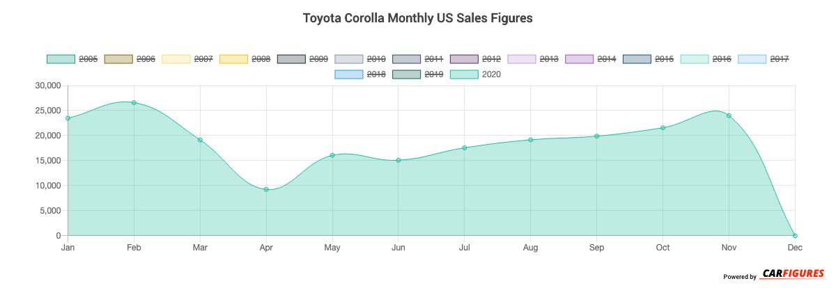 Toyota Corolla Month Sales Graph