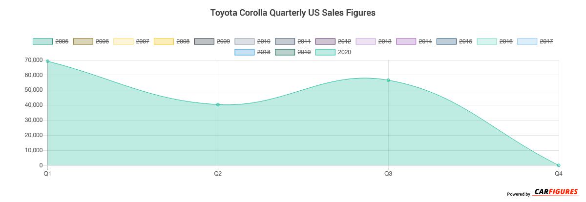 Toyota Corolla Quarter Sales Graph