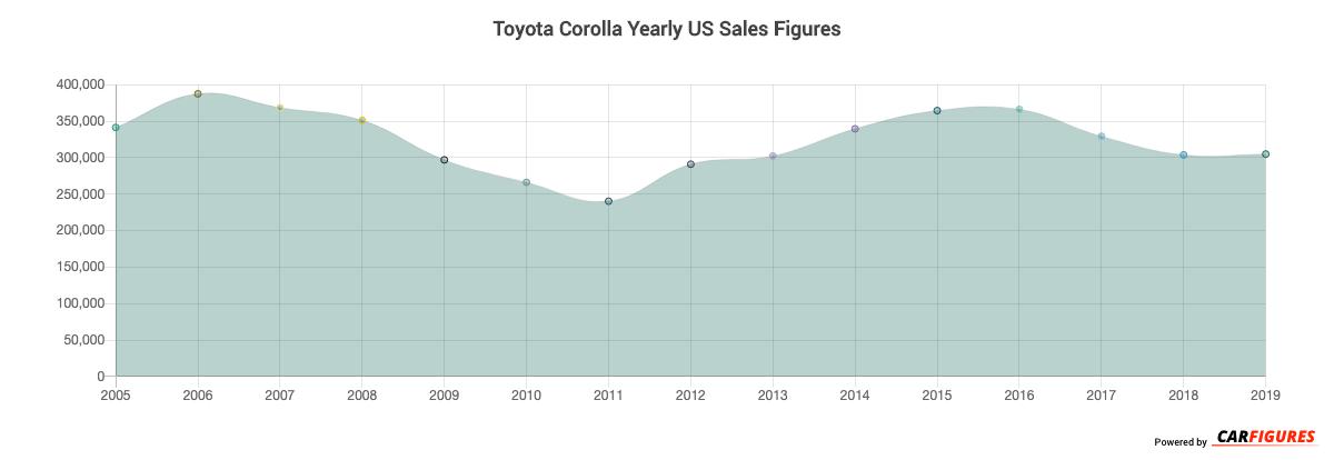 Toyota Corolla Year Sales Graph