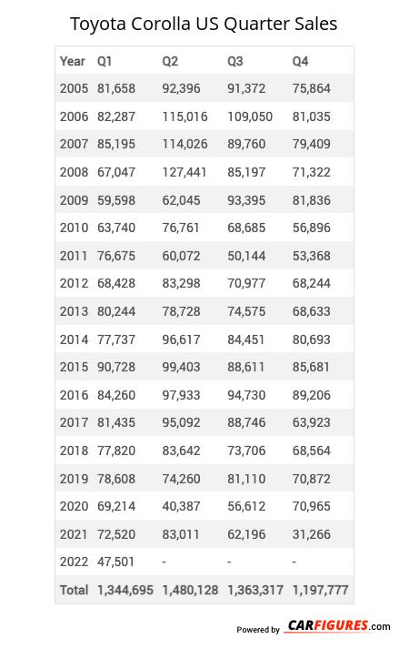 Toyota Corolla Quarter Sales Table