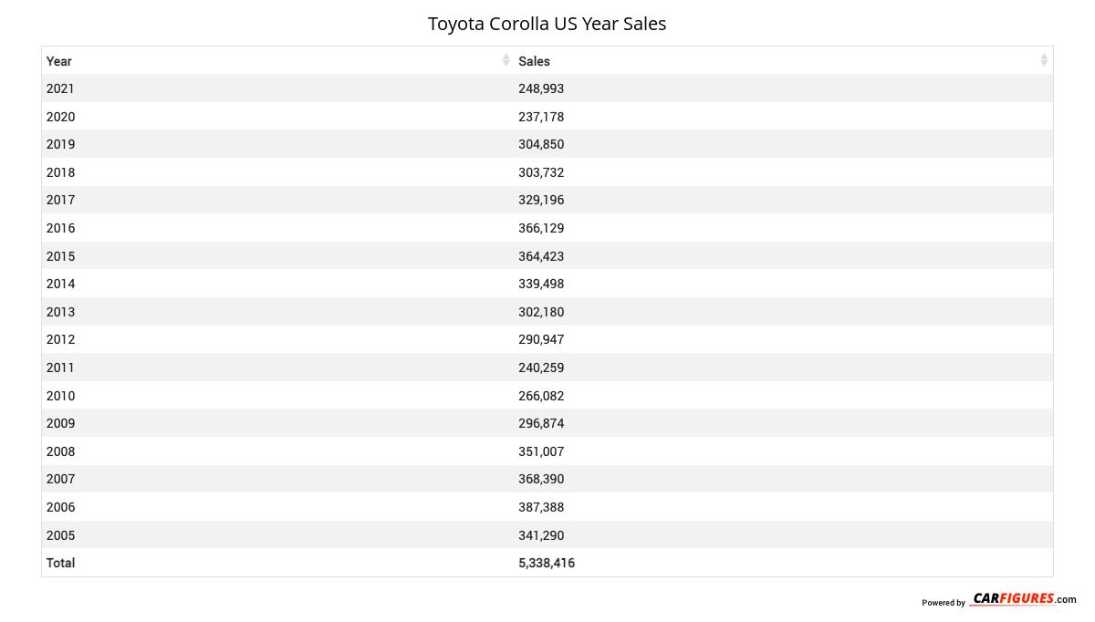 Toyota Corolla Year Sales Table