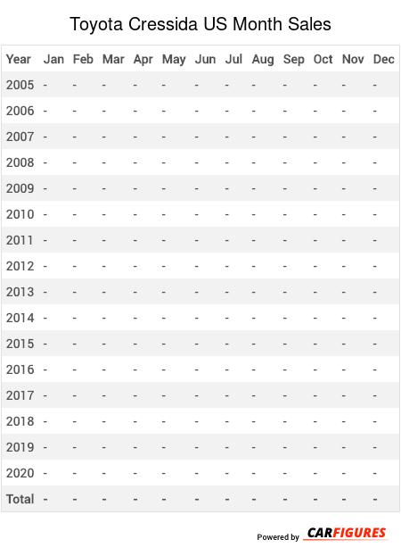 Toyota Cressida Month Sales Table