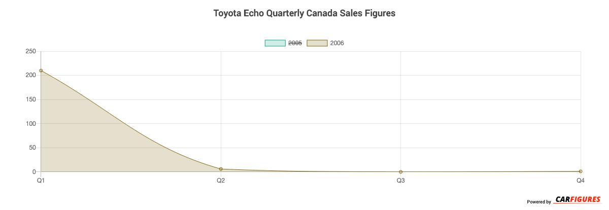 Toyota Echo Quarter Sales Graph