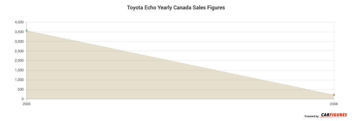 Toyota Echo Year Sales Graph