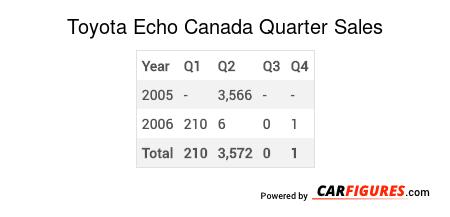 Toyota Echo Quarter Sales Table