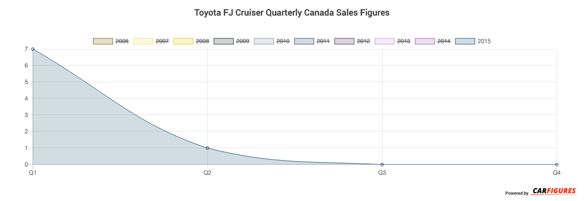 Toyota FJ Cruiser Quarter Sales Graph