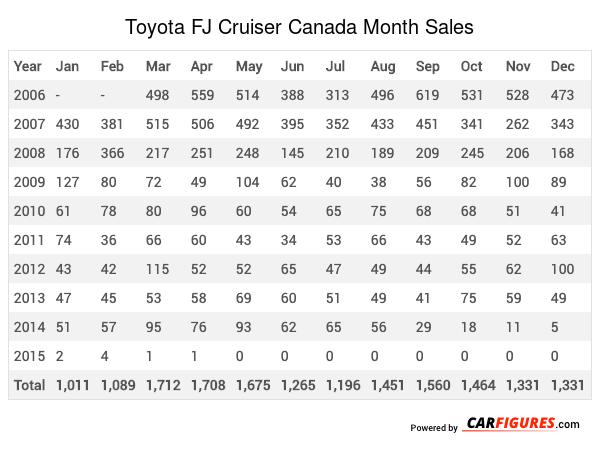 Toyota FJ Cruiser Month Sales Table