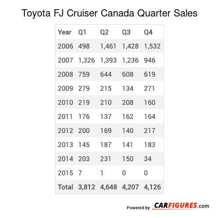 Toyota FJ Cruiser Quarter Sales Table