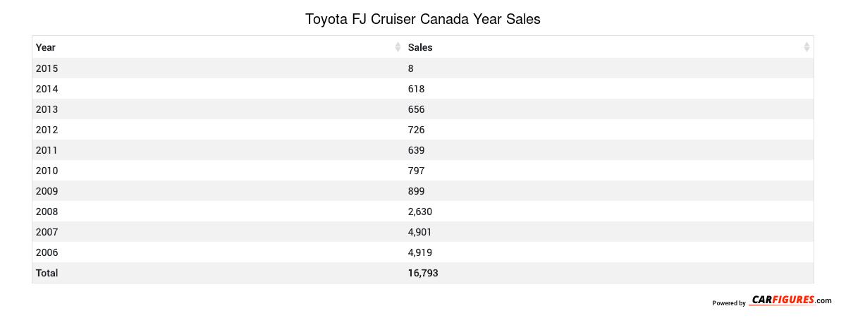 Toyota FJ Cruiser Year Sales Table