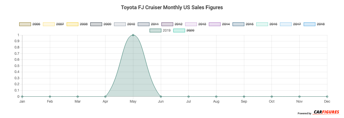 Toyota FJ Cruiser Month Sales Graph