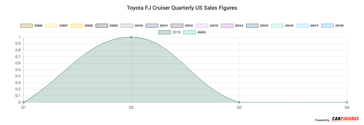 Toyota FJ Cruiser Quarter Sales Graph