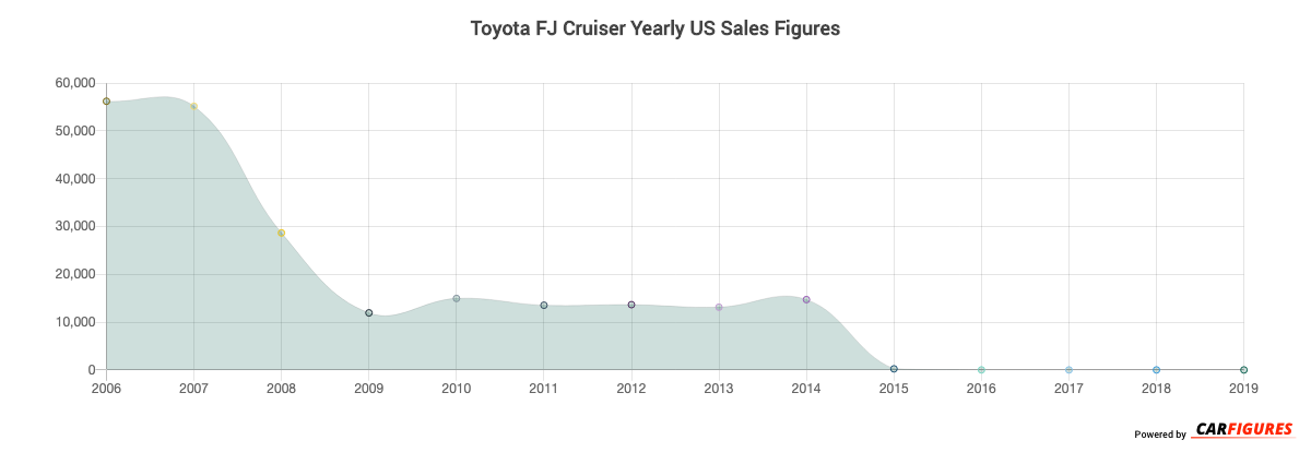Toyota FJ Cruiser Year Sales Graph
