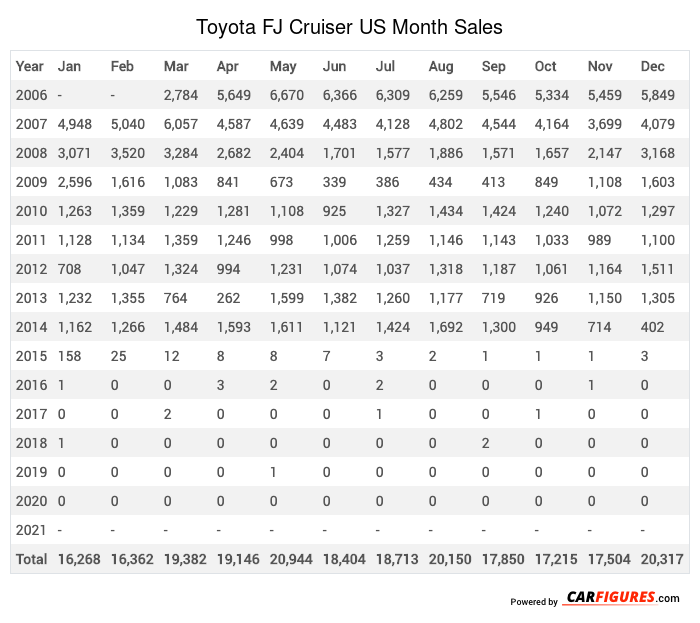 Toyota FJ Cruiser Month Sales Table