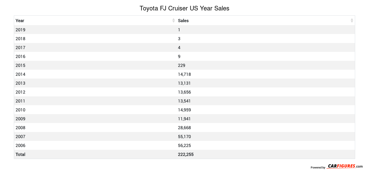 Toyota FJ Cruiser Year Sales Table