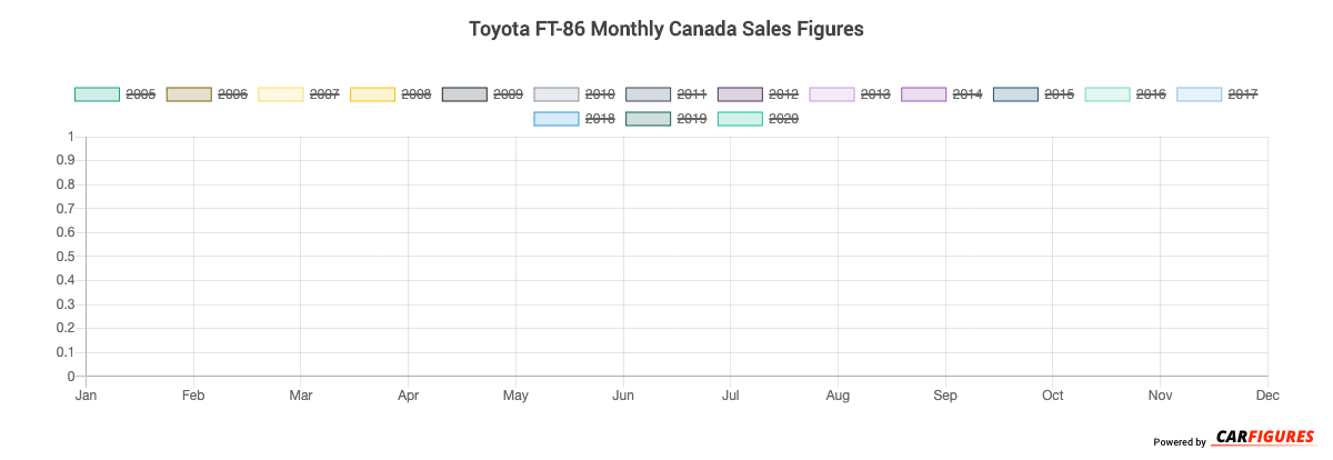 Toyota FT-86 Month Sales Graph