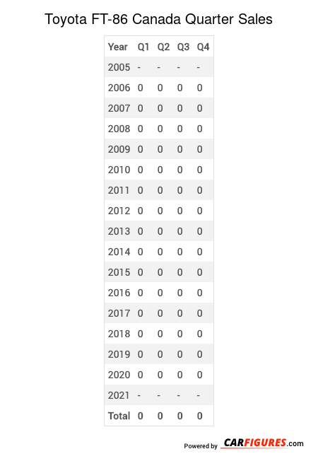 Toyota FT-86 Quarter Sales Table