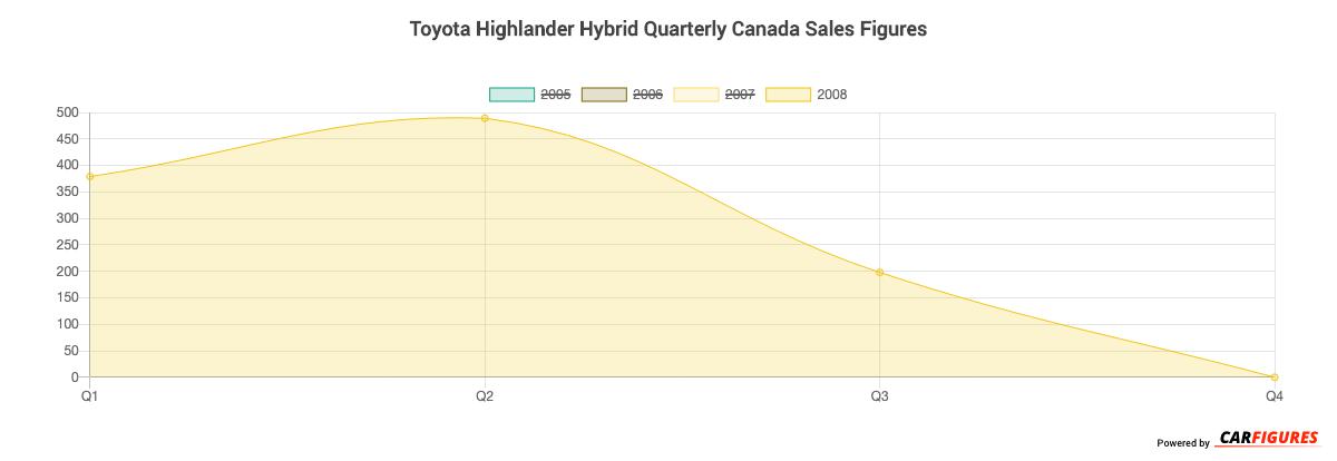Toyota Highlander Hybrid Quarter Sales Graph