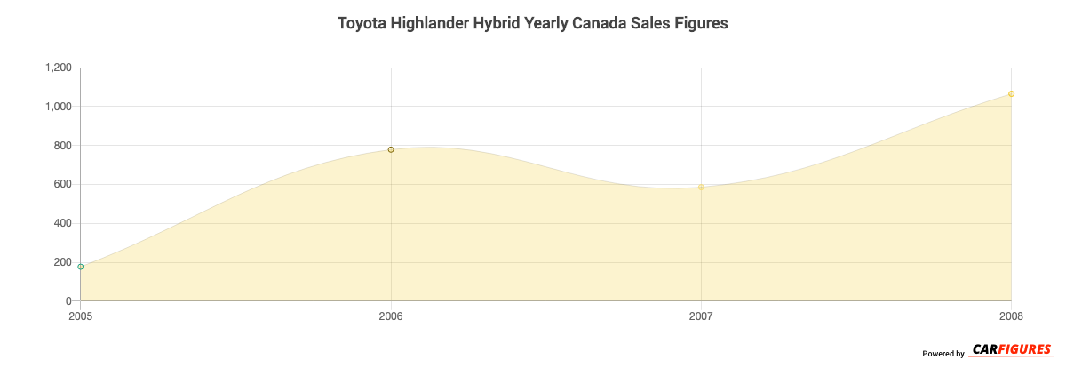 Toyota Highlander Hybrid Year Sales Graph