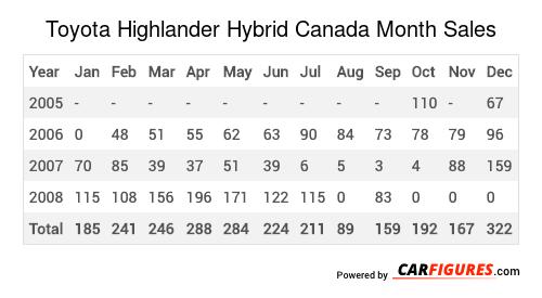Toyota Highlander Hybrid Month Sales Table