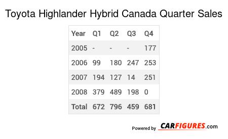 Toyota Highlander Hybrid Quarter Sales Table