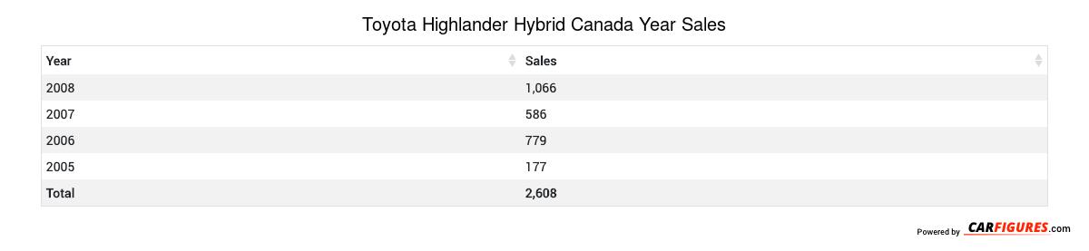 Toyota Highlander Hybrid Year Sales Table