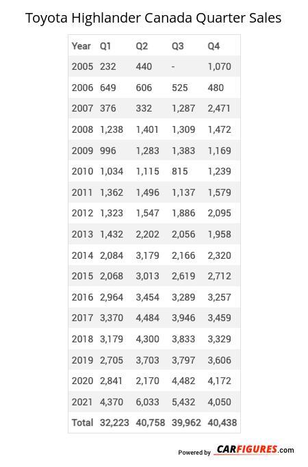 Toyota Highlander Quarter Sales Table