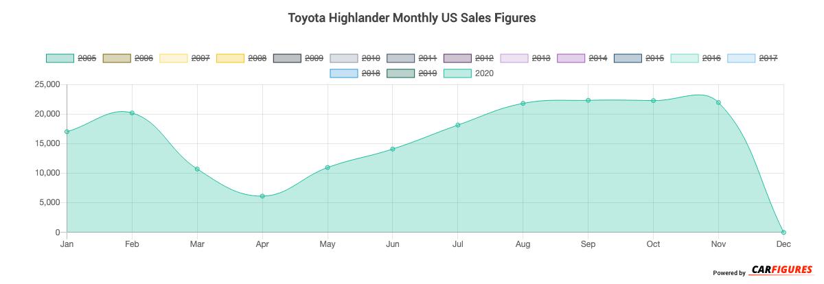 Toyota Highlander Month Sales Graph
