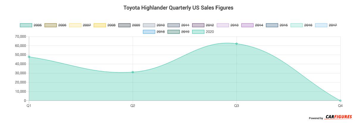 Toyota Highlander Quarter Sales Graph