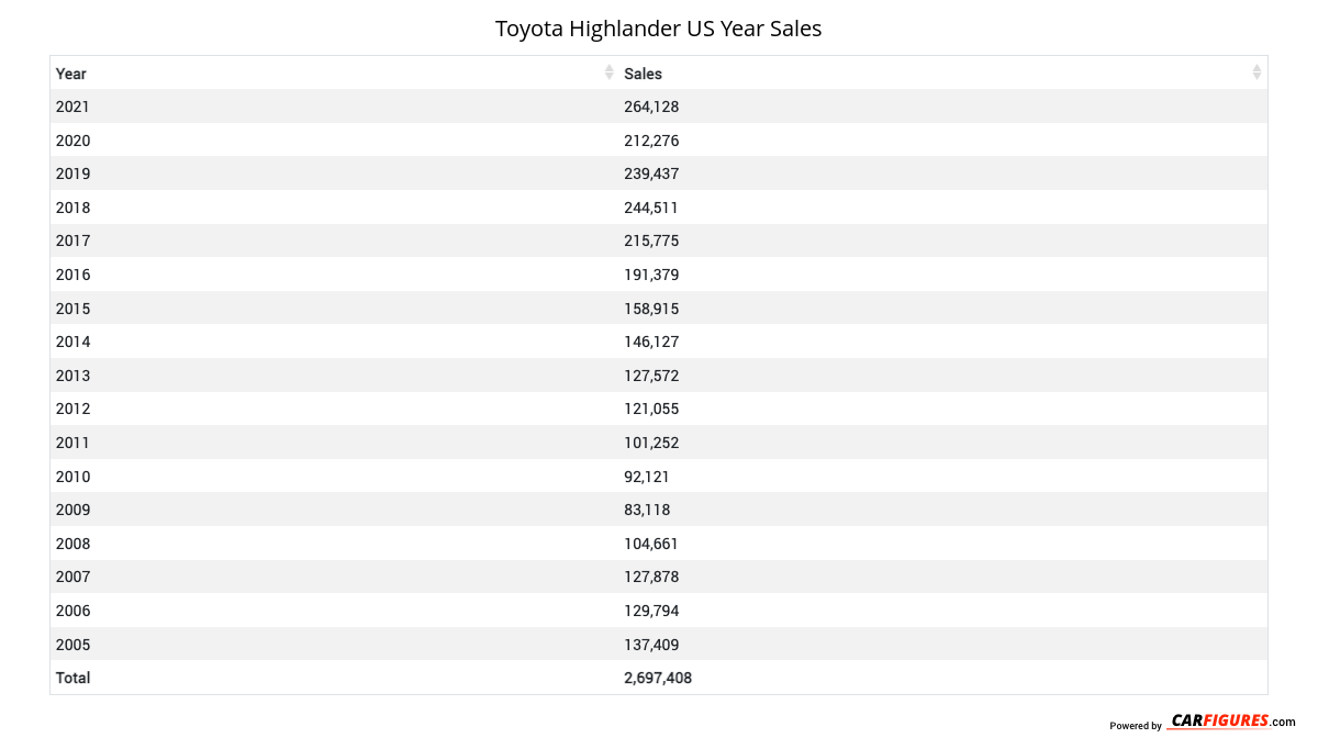 Toyota Highlander Year Sales Table