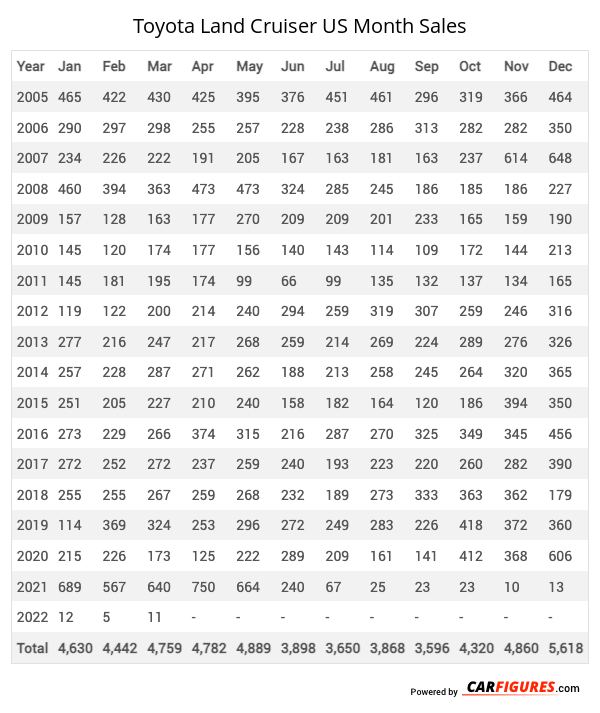 Toyota Land Cruiser Month Sales Table