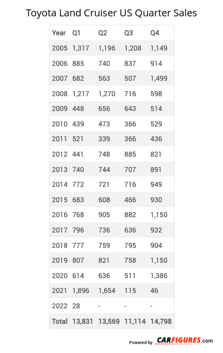 Toyota Land Cruiser Quarter Sales Table