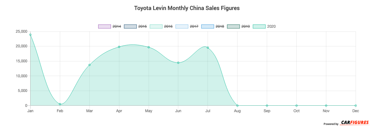 Toyota Levin Month Sales Graph