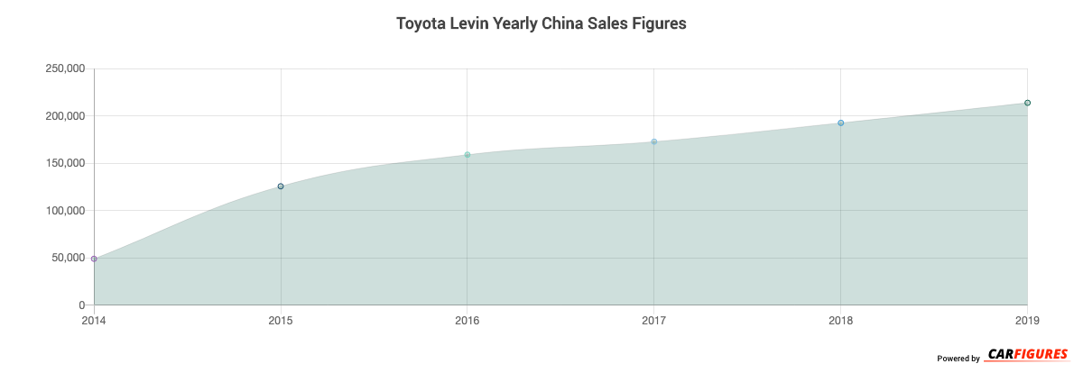 Toyota Levin Year Sales Graph