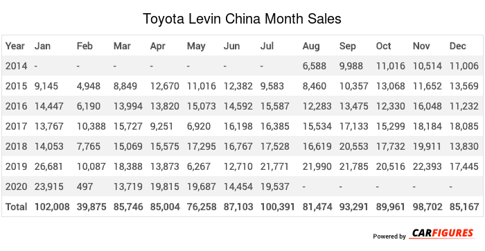 Toyota Levin Month Sales Table
