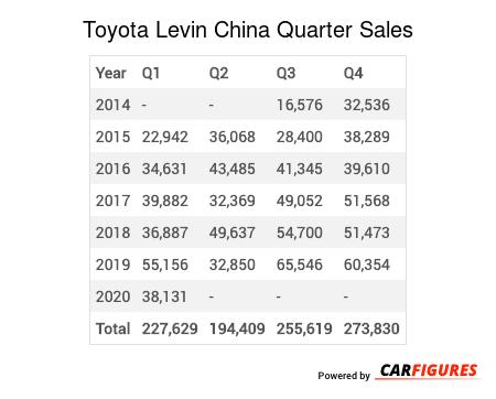 Toyota Levin Quarter Sales Table