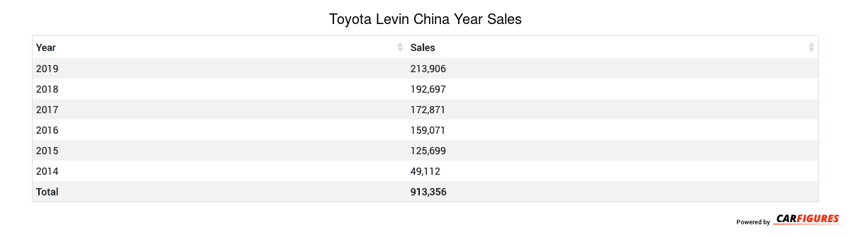 Toyota Levin Year Sales Table