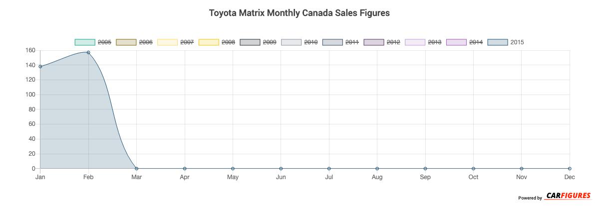 Toyota Matrix Month Sales Graph