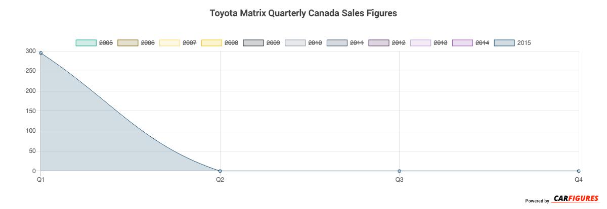Toyota Matrix Quarter Sales Graph