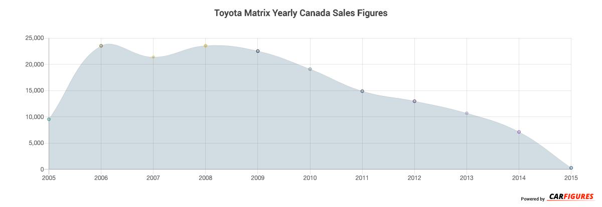 Toyota Matrix Year Sales Graph