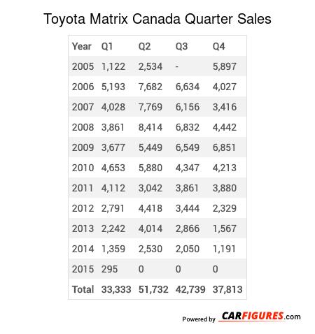 Toyota Matrix Quarter Sales Table