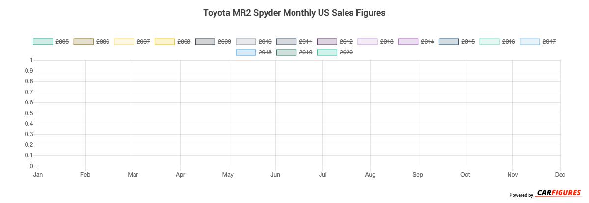 Toyota MR2 Spyder Month Sales Graph