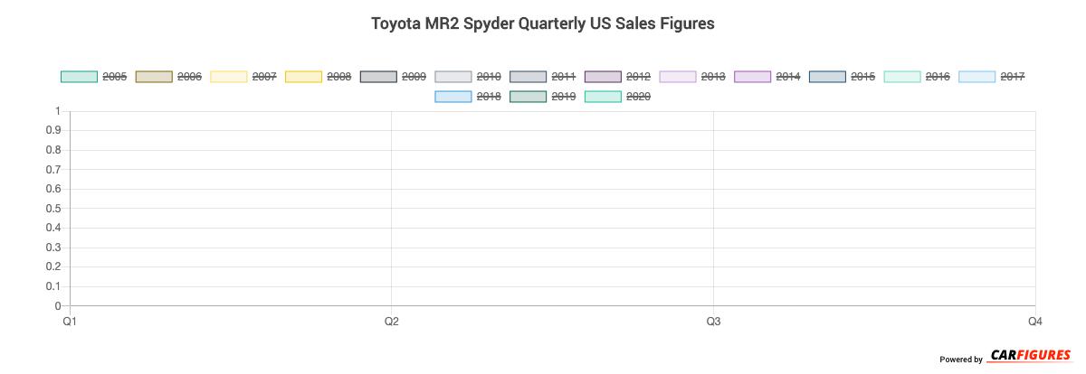 Toyota MR2 Spyder Quarter Sales Graph