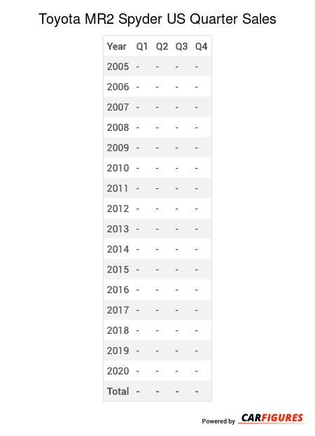 Toyota MR2 Spyder Quarter Sales Table